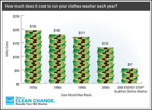A washer purchased in this decade still cost an average of nearly 3x more to run than a 2009 Energy Star model.