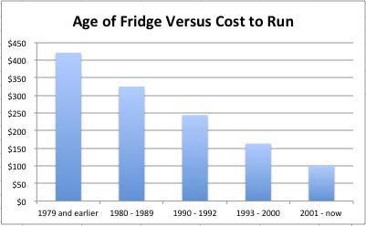 fridge-cost